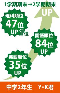 中学2年生 Y・K君1学期期末→2学期期末 理科順位47位UP1位 国語順位84位UP 英語順位35位UP