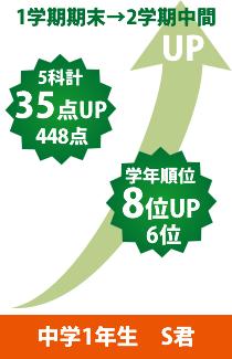 中学1年生 S君1学期期末→2学期中間 5科計35点UP448点 学年順位8位UP6位