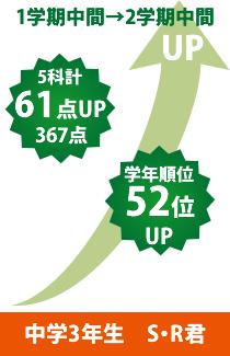 中学3年生 S・R君1学期中間→2学期中間 5科計61点UP367点 学年順位52位UP
