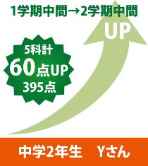 中学2年生 Yさん1学期中間→2学期中間 5科計60点UP395点