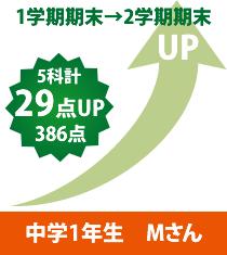 中学1年生 Mさん1学期期末→2学期期末 5科計29点UP386点