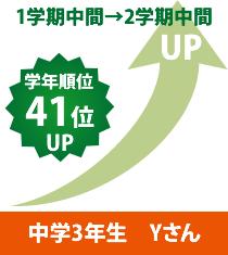 中学3年生 Yさん1学期中間→2学期中間 学年順位41位UP