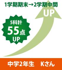 中学2年生 Kさん1学期期末→2学期中間 5科計55点UP