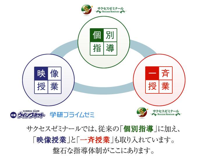個別指導×一斉授業×映像授業サクセスゼミナールでは、従来の「個別指導」に加え、「映像授業」と「一斉授業」も取り入れています。盤石な指導体制がここにあります。